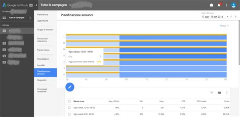 La Nueva Interfaz de Google AdWords   El Blog De Clic And ...