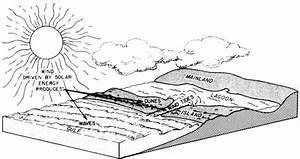Texas Bureau Of Economic Geology  Padre Island National