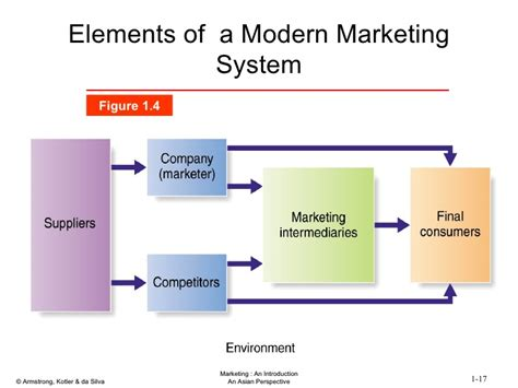 Marketing System by Marketing Ch1