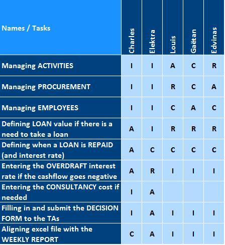 responsibility assignment matrix raci matrix apppm