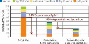 Výpočet spotřeby energie na vytápění
