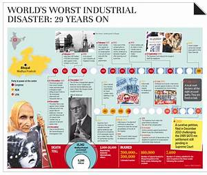 An infographic on Bhopal gas tragedy