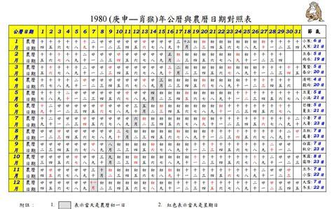category tool calendar gregorian lunar tips