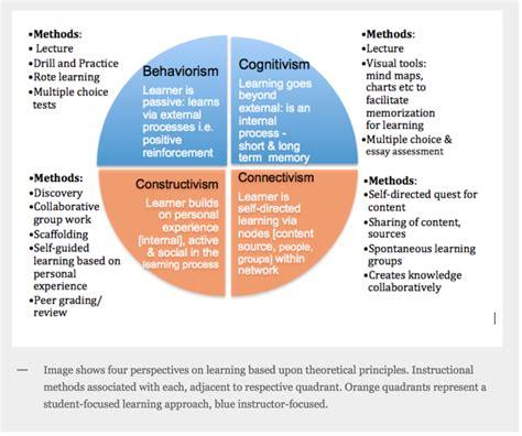 learning theories behaviorism cognitivism