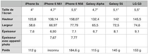 canapé galaxy iphone 6 ses dimensions comparées à celles de ses