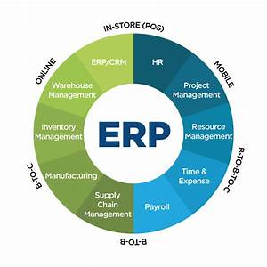 Enterprise Resource Planning  Does Your Company Need An