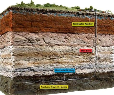earthquake activity linked  fluid displacement