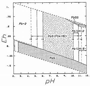 Eh-ph Diagram For The System Pb-o 2
