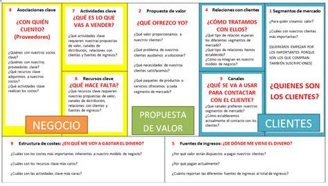 dafo canvas - Cerca amb Google   Business model canvas ...