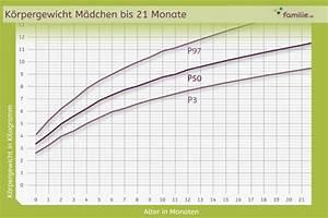 Baby Alter Berechnen : charmant h he gewicht diagramm fotos bilder f r das lebenslauf arbeitsblatt ~ Themetempest.com Abrechnung
