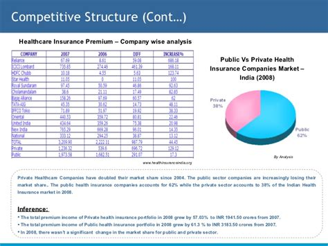 Healthcare Insurance Sector In India