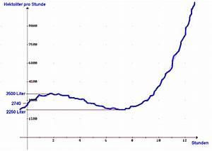 Intensität Berechnen : durchflussmenge bei einem gebirgsbach ~ Themetempest.com Abrechnung