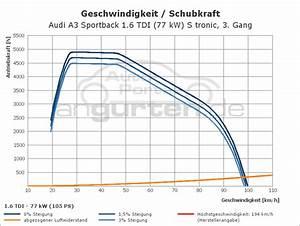 Audi A3 Sportback 1 6 Tdi  77 Kw  S Tronic  Technische Daten  Abmessungen Verbrauch  Ps  Kw