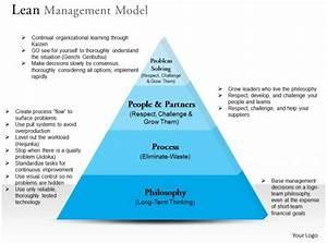 0314 Lean Management Model Powerpoint Presentation