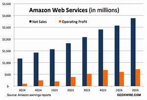 Amazon Web Services sales climb 58%, hit new record of ...