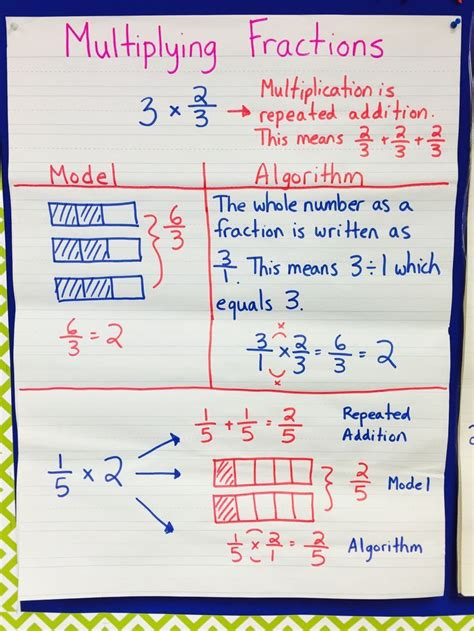 Multiplying Fractions Unit (5th Grade Cc Aligned)  Anchor Charts, Math And Elementary Math