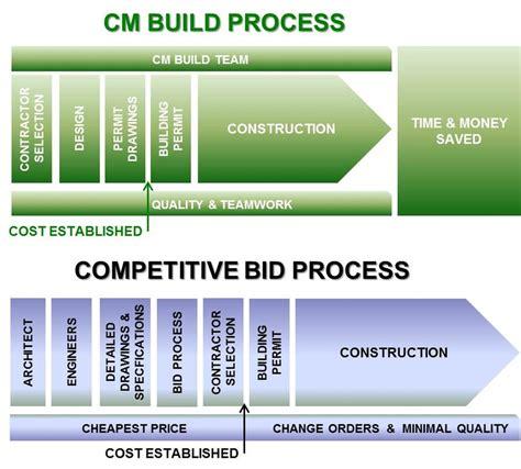 rcc construction  process home
