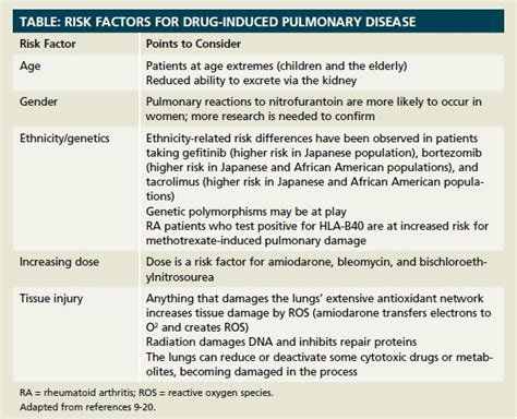 Pulmonary Insult: Understanding Drug-Induced Lung Disease