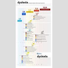Dyslexia Infographic  Symptoms By Age