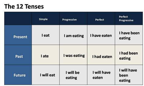 Verb Tenses Myenglishspot