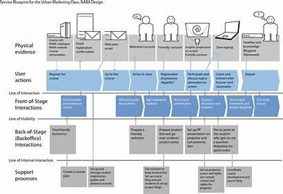 Blueprint Service Map Experience Customer User Journey