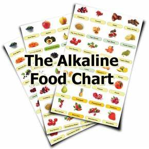 Green And Gluten Free Cuisine Alkaline Vs Acid