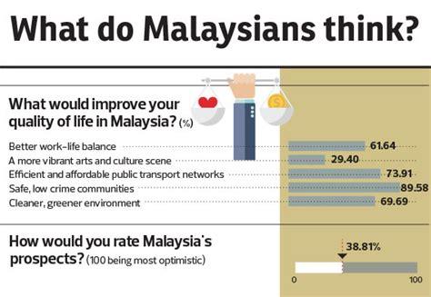 essays crime rate malaysia