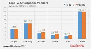 Apple, Samsung Lose Their Mojo As Chinese Trio Gains ...