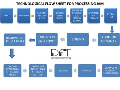 Jam Production Process With Flow Chart Uw Msw Time Schedule Ipl Table Download Stat Warner Nyc Of Primary School Train Pune To Mumbai Institute Vaishali Nagar Weekly Template With
