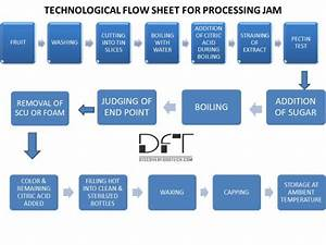 Jam Production Process With Flow Chart