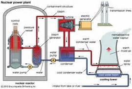 nuclear power  schematic diagram of a nuclear power plant using a      Nuclear Power Diagram