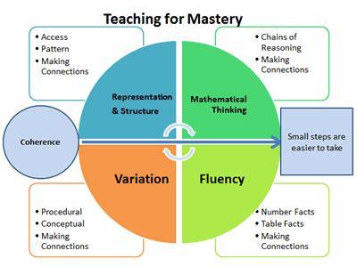 teaching  mastery  big ideas ncetm