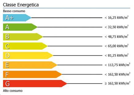 Classe Energetica Casa G by Il Valore Della Classificazione Energetica Degli Edifici
