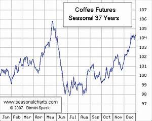 Coffee Seasonalcharts De