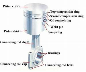 Parts Of The Piston  36