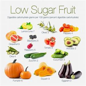 What Fruits Can You Eat on a Low-Carb Diet? https://plus ...