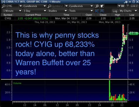 chart   day archives timothy sykes