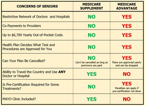 Medigap And Medicare Advantage  How Do They Differ. No Fax Instant Payday Loan Virus File Scanner. Stores With Reward Cards List. What Is A Harp Refinance Pembroke Road Clinic. Nonprofit Financial Policies. Best Medicare Advantage Plan. Best Insurance After Dui Orlando Cash Advance. Northern Smiles Dentistry Mazda 3 Price List. Naval Postgraduate Dental School