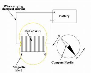 convection zone With need a basic understanding of how electricity flows around a circuit