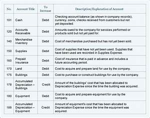 Chart Of Accounts Template Well Designed Sample Chart Of
