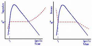 Thermodynamics  Chapter 2