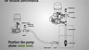 Priming A Duramac U2122 Booster Pump