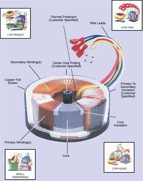 construction of a typical toroidal power transformer knowledge pinterest toroidal