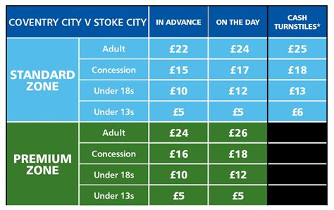 City V Stoke City Tickets On General Sale - Coventry MAD