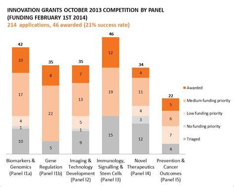 current funding statistics ccsri canadian cancer