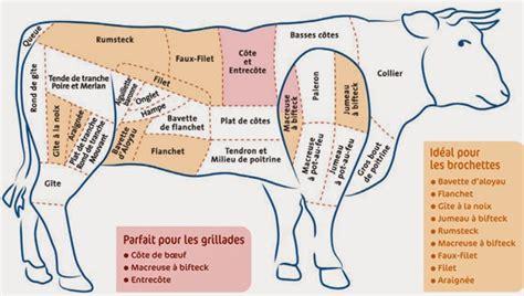 cuisiner du boeuf en morceaux la gazette gourmande les pièces du bœuf
