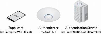 Aaa 1x Radius Eap Networking Intro Help