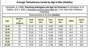 Normal Male Testosterone Levels In The Uk