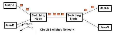 Difference Between Circuit Switching Packet