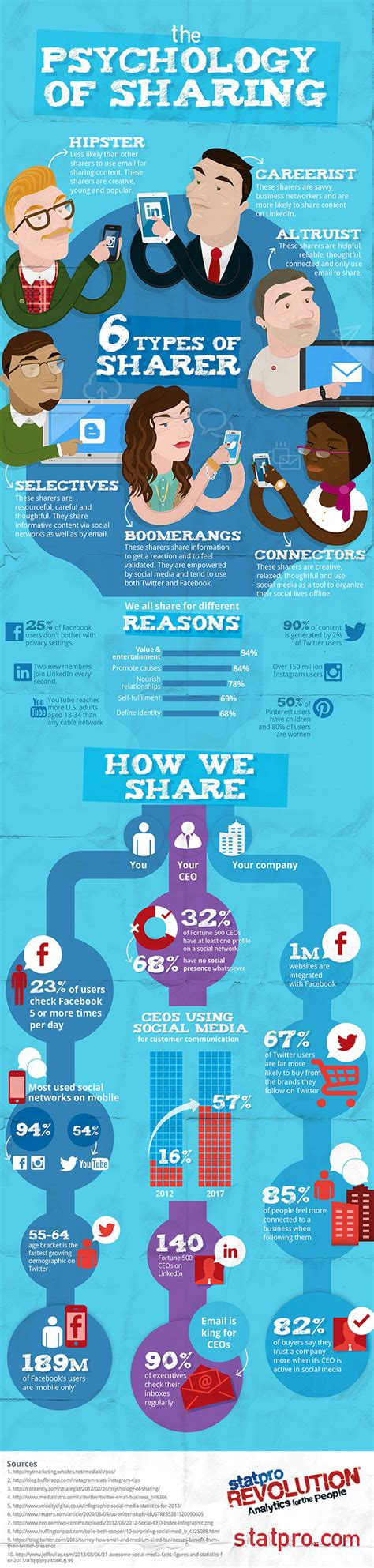 The Psychology Of Sharing  Infographic  Statpro Group